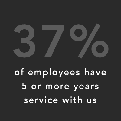 37% of employees have 5 or more years service with us